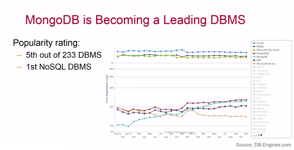 MongoDB is Becoming a Leading DBMS