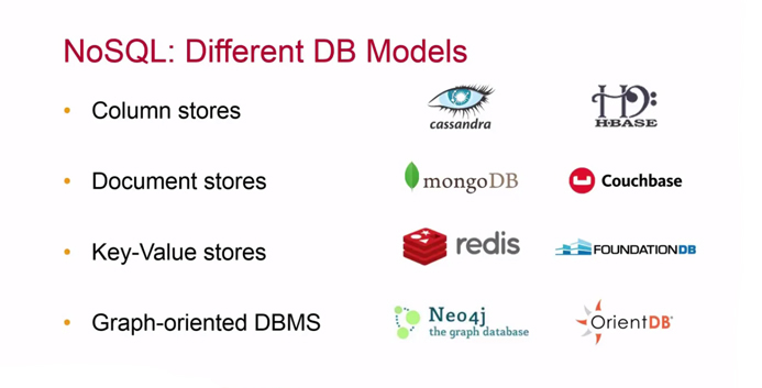 NoSQL Different DB Models