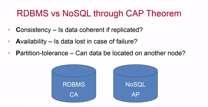 RDBMS vs NoSQL through CAP Theorem